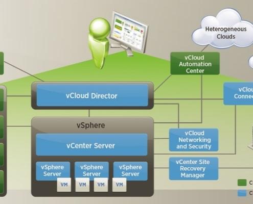 ویسفر چیست؟ آشنایی با اجزای VMware vSphere