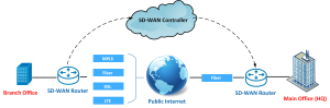 تکنولوژی SD WAN