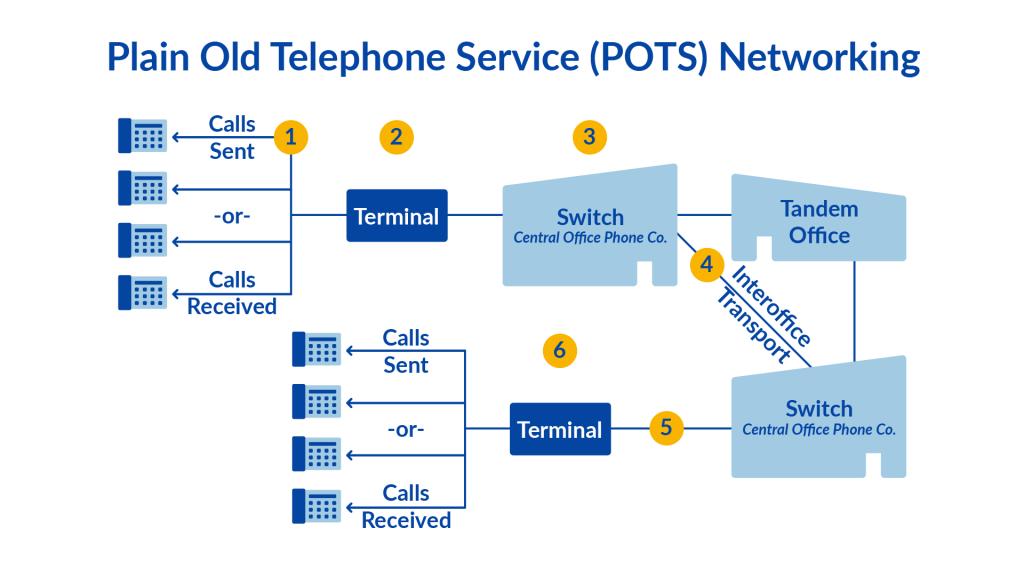 خطوط تلفن PSTN چگونه کار می کند